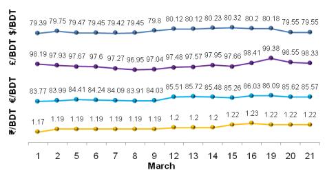 Major Currencies Exchange Rates Movement In Last Seven Days
